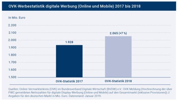 OVK im BVDW: Digitale Werbung konnte 2018 um sieben Prozent zulegen