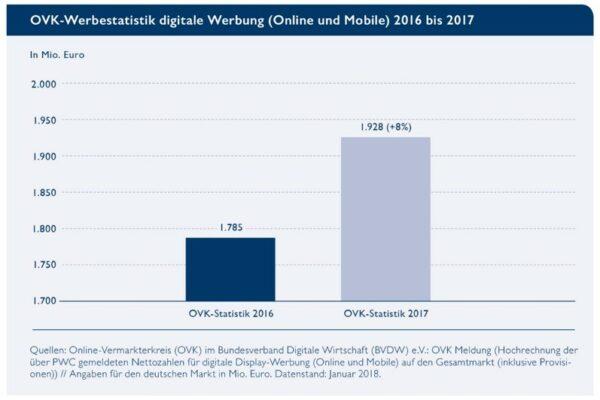 OVK-Prognose übertroffen: Digitale Werbung wächst um acht Prozent