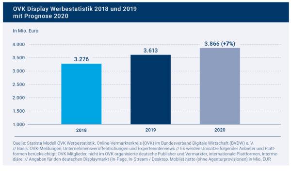 Prognose bestätigt: Digitale Werbung ist 2019 um zehn Prozent gewachsen