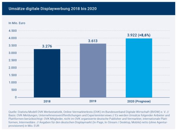 OVK-Prognose: Digitale Werbung wächst 2020 um 8,6 Prozent