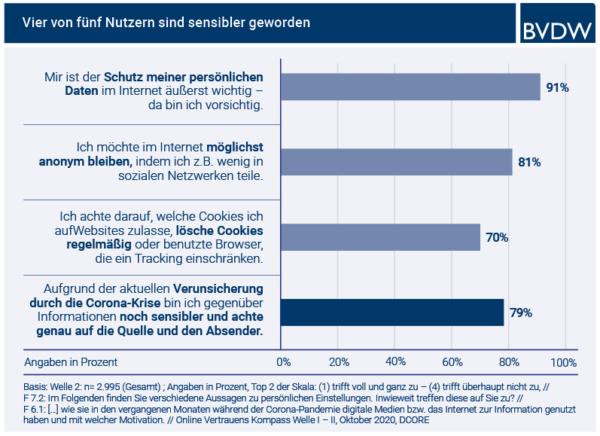 Vertrauen im Internet: Corona hat Deutsche skeptischer gemacht
